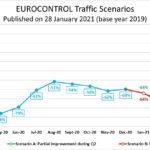 EUROCONTROL спрогнозировал трафик