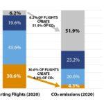 Половина выбросов CO2 приходится на 6% трафика – на дальнемагистральные рейсы